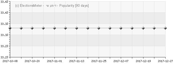 Graph online : Yesh Atid