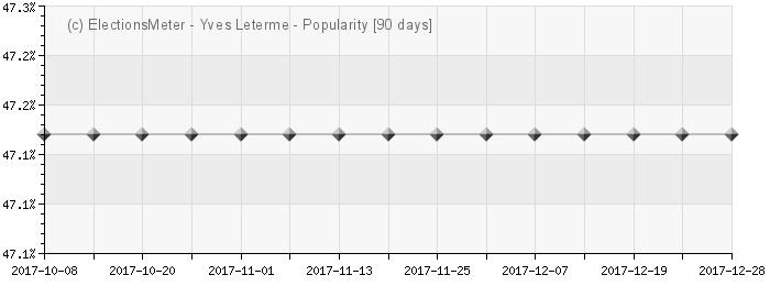 Graph online : Yves Leterme