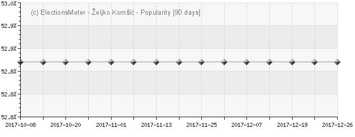 Graph online : Željko Komšić