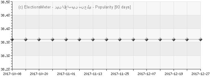 Graph online : Zine el-Abidine Ben Ali