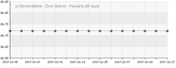Graph online : Živko Budimir