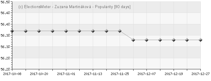 Graph online : Zuzana Martináková