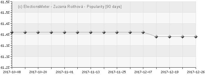 Graph online : Zuzana Roithová